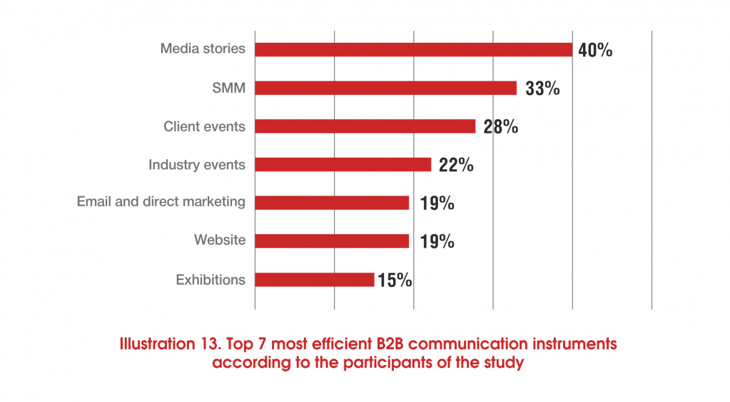 Top 7 most efficient B2B communication instruments.png